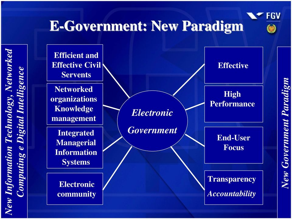 Networked nível organizations Knowledge management Integrated Managerial Information Systems Electronic community