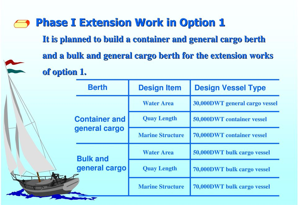 Berth Container and general cargo Bulk and general cargo Design Item Water Area Quay Length Marine Structure Water Area Quay