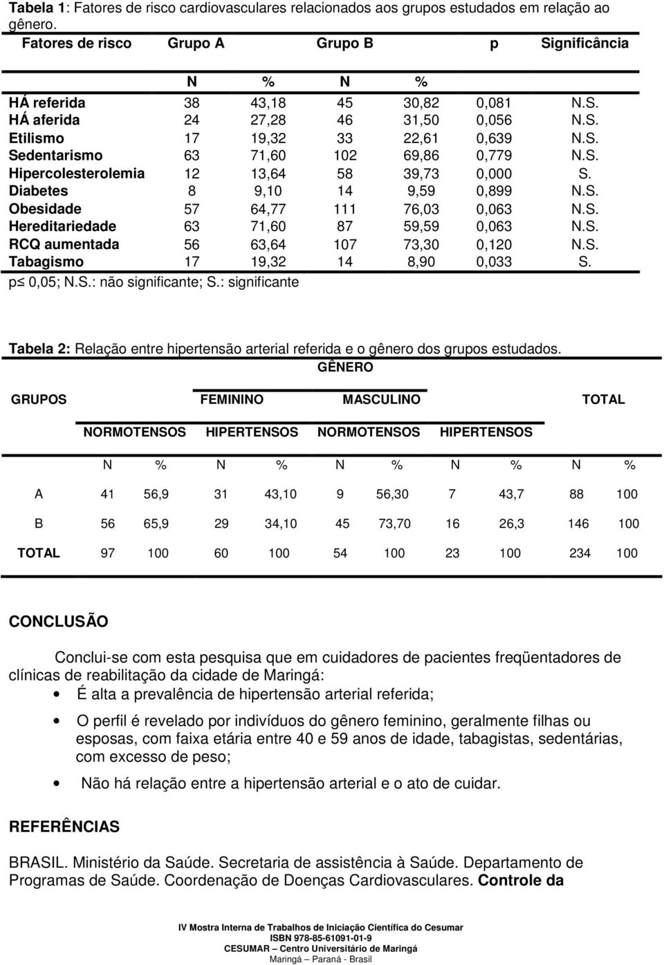 S. Hereditariedade 63 71,60 87 59,59 0,063 N.S. RCQ aumentada 56 63,64 107 73,30 0,120 N.S. Tabagismo 17 19,32 14 8,90 0,033 S. p 0,05; N.S.: não significante; S.