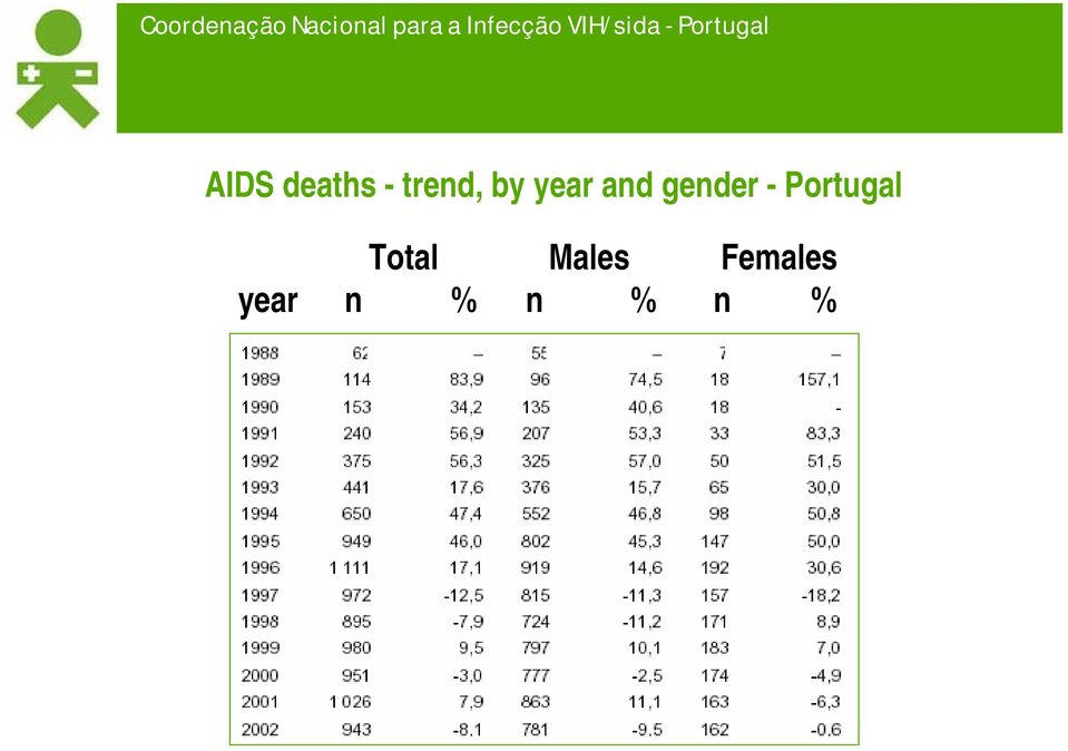 Portugal Total Males