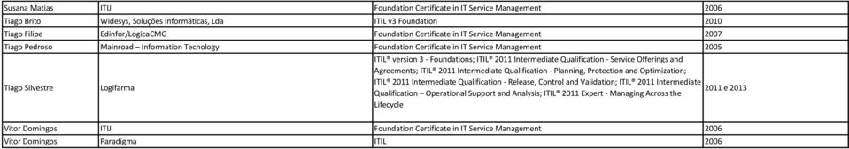 Intermediate Qualification - Service Offerings and Agreements; ITIL 2011 Intermediate Qualification - Planning, Protection and Optimization; ITIL 2011 Intermediate Qualification - Release, Control