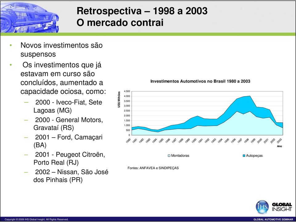 500 Investimentos Automotivos no Brasil 1980 a 2003 2000 - General Motors, Gravataí (RS) 2.000 1.500 1.