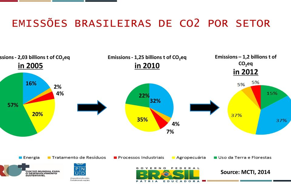 Emissions - 1,25 billions t of CO 2 eq in 2010 22% 32%