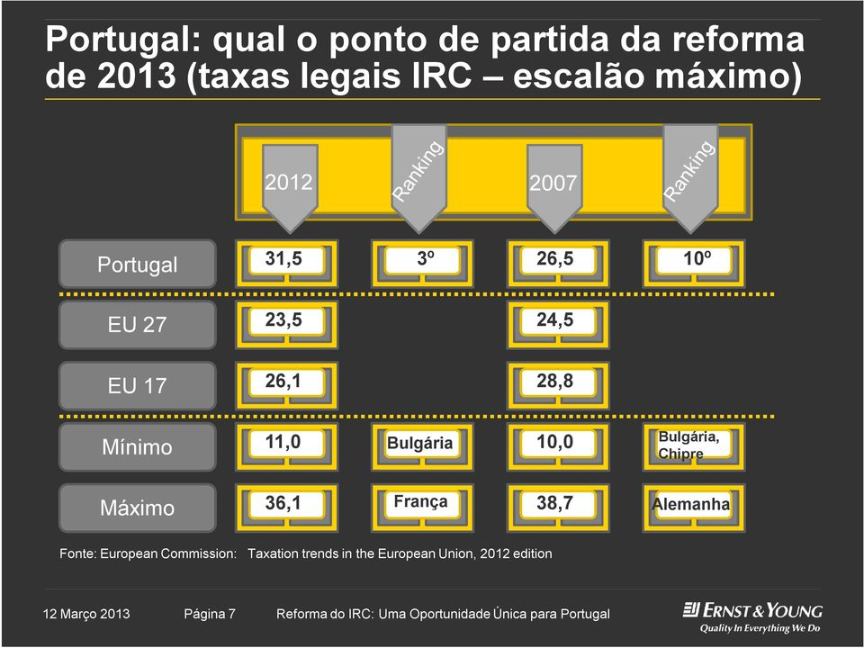 Bulgária, Chipre Máximo 36,1 França 38,7 Alemanha Fonte: EuropeanCommission: Taxation trends in