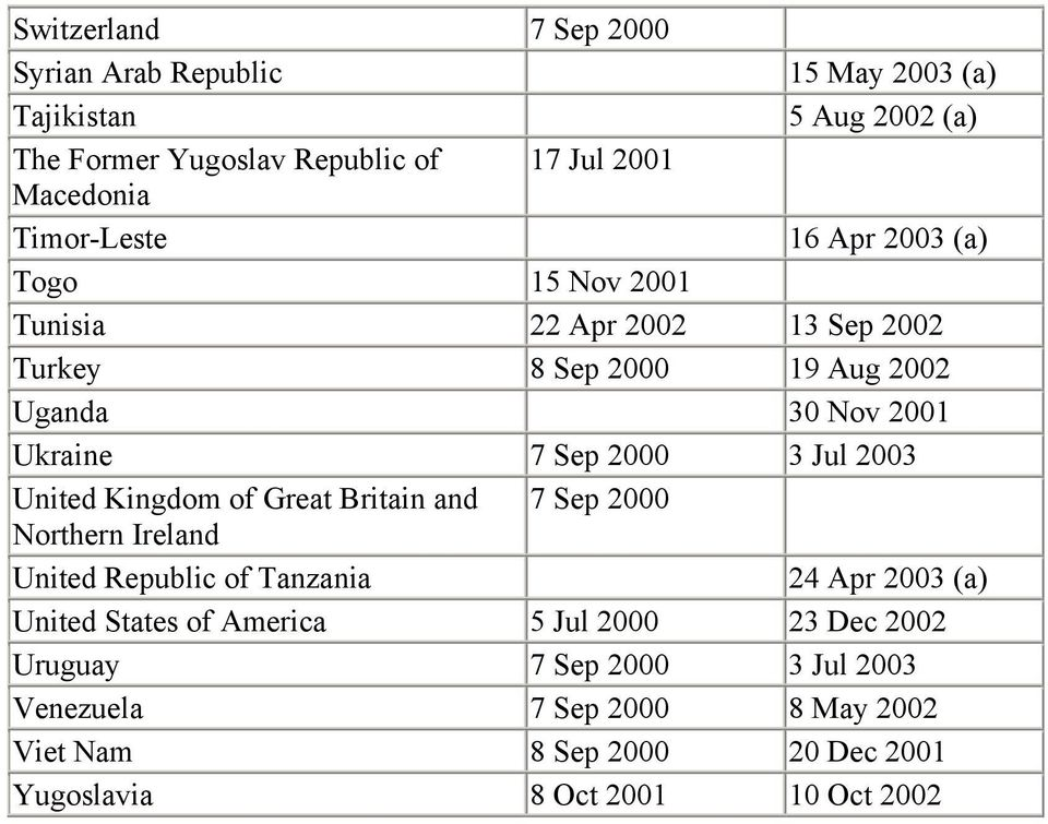 3 Jul 2003 United Kingdom of Great Britain and 7 Sep 2000 Northern Ireland United Republic of Tanzania 24 Apr 2003 (a) United States of America