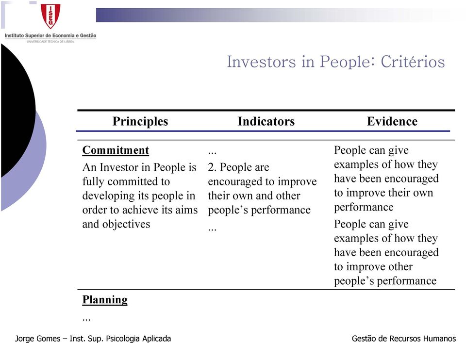 aims and objectives Indicators... 2. People are encouraged to improve their own and other people s performance.