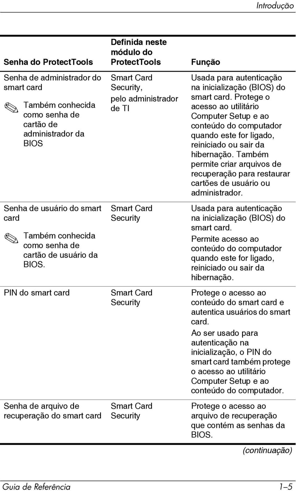 PIN do smart card Senha de arquivo de recuperação do smart card Definida neste módulo do ProtectTools Smart Card Security, pelo administrador de TI Smart Card Security Smart Card Security Smart Card