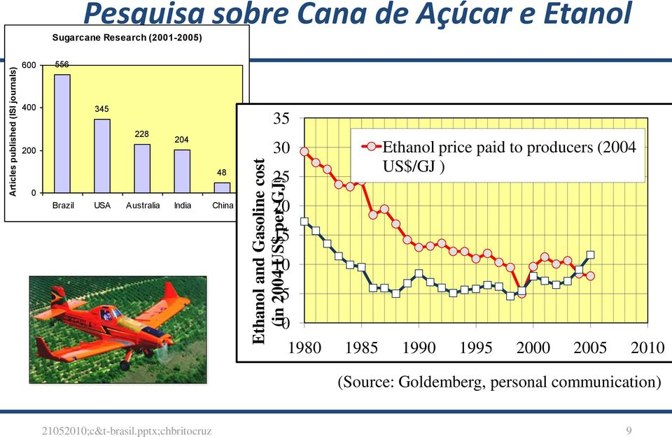 price paid to producers (2004 US$/GJ ) 0 Brazil USA Australia India China 20 15 10 5 0 1980 1985