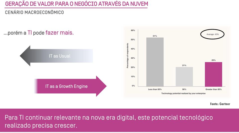 IT as Usual IT as a Growth Engine Fonte: Gartner Para TI