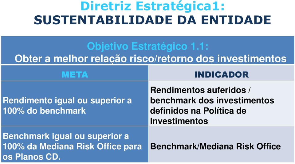do benchmark Benchmark igual ou superior a 100% da Mediana Risk Office para os Planos CD.