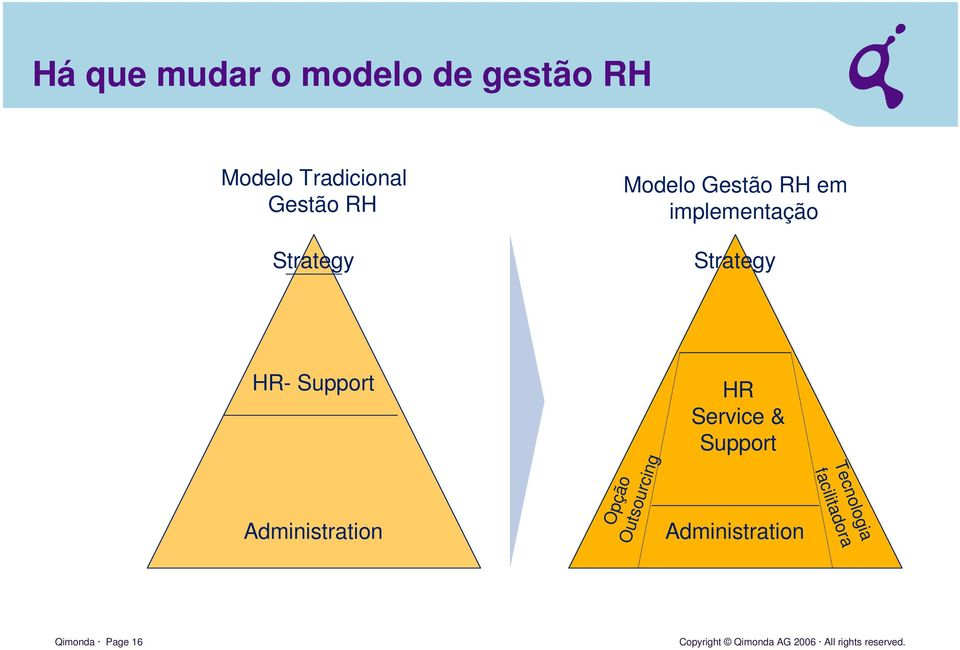 Strategy HR- Support Administration Opção Outsourcing HR