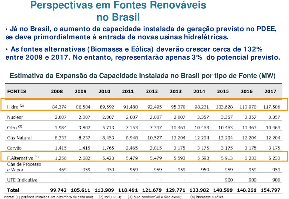 As fontes alternativas (Biomassa e Eólica) deverão crescer cerca de 132% entre 2009 e 2017.
