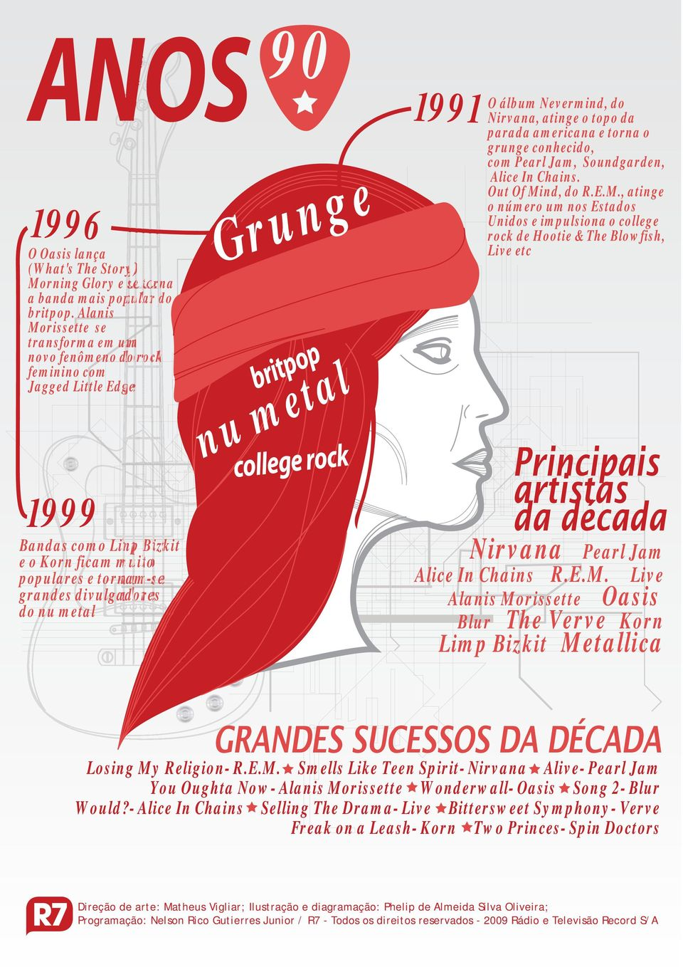 Grunge britpop nu metal college rock 1991 O álbum Nevermind, do Nirvana, atinge o topo da parada americana e torna o grunge conhecido, com Pearl Jam, Soundgarden, Alice In Chains. Out Of Mind, do R.E.