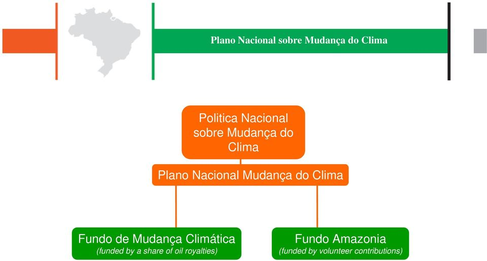 Climática (funded by a share of oil royalties)