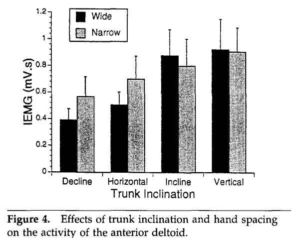 Effects of variations of the bench press exercise on