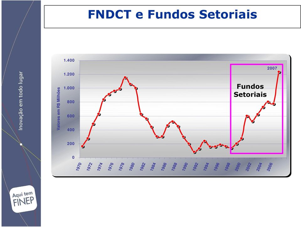Fundos Setoriais 2007 1972 1974 1976 1978 1980