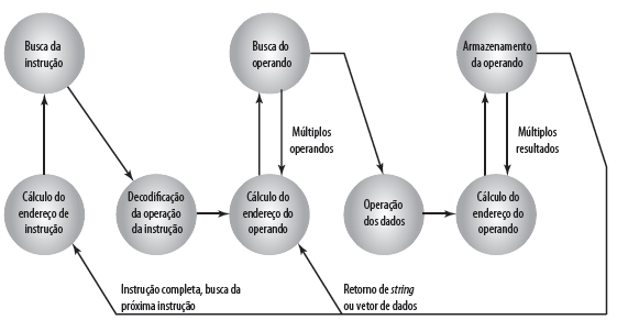 Diagrama de estado do