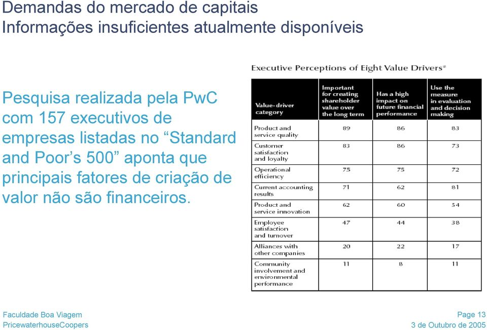executivos de empresas listadas no Standard and Poor s 500