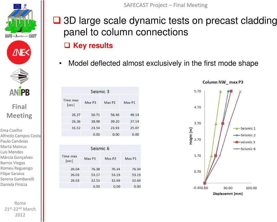Key results Model deflected