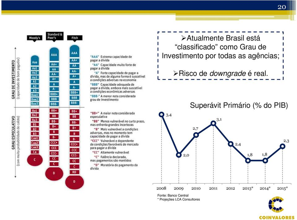 3,4 Superávit Primário (% do PIB) 3,1 2,7 2,4 2,3 2,0 1,8 1,8 2008