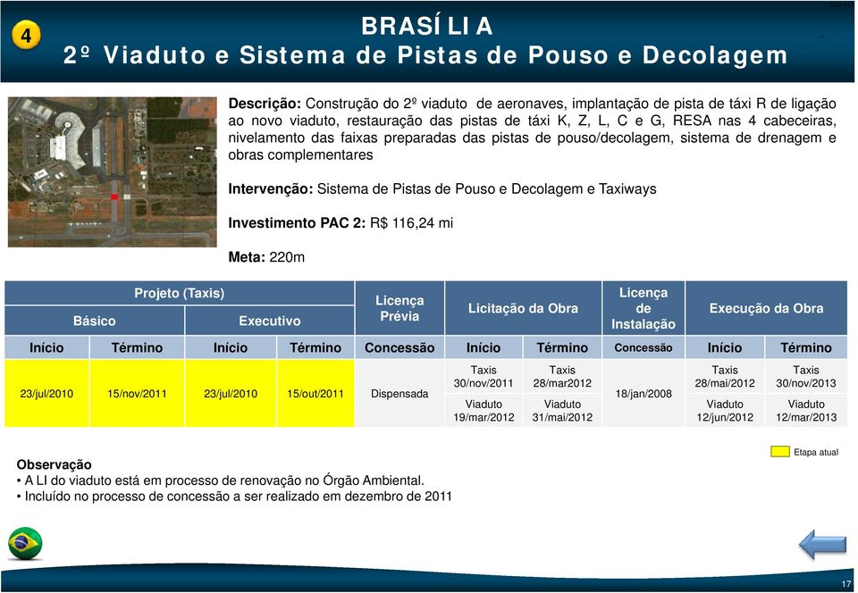 Pouso e Decolagem e Taxiways Investimento PAC 2: R$ 116,24 mi Meta: 220m de 23/jul/2010 15/nov/2011 23/jul/2010 15/out/2011 Dispensada Taxis Taxis Taxis Taxis 30/nov/2011 28/mar2012 28/mai/2012
