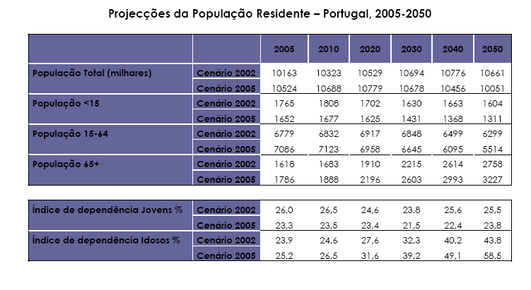 Demographic Outlook 2005-2050 Fonte: MTSS (2006)