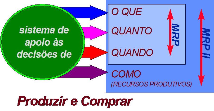 Abrangência do MRP e do MRP II ERP - Enterprise Resource Planning O ERP - Enterprise resource planning (Planejamento de Recursos Empresariais) é uma arquitetura de software que facilita o fluxo de