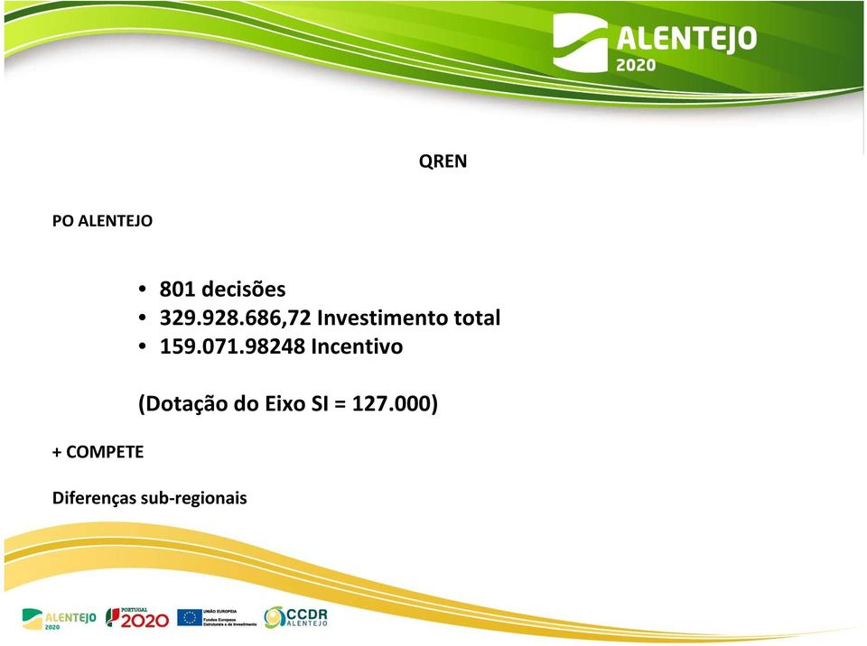 686,72 Investimento total 159.071.