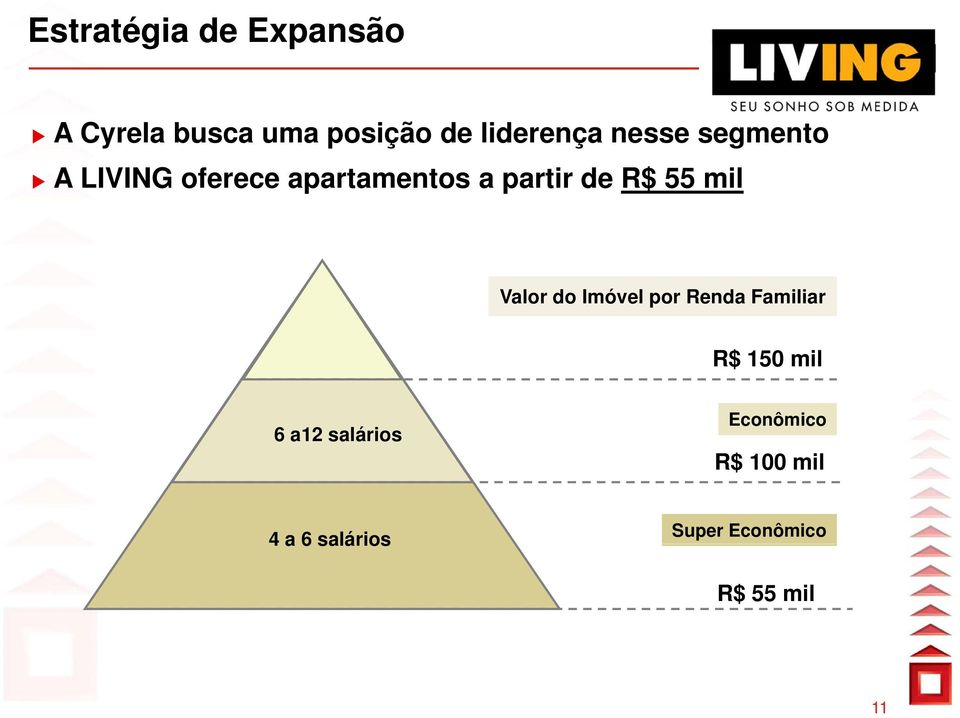 mil Valor do Imóvel por Renda Familiar R$ 150 mil 6 a12