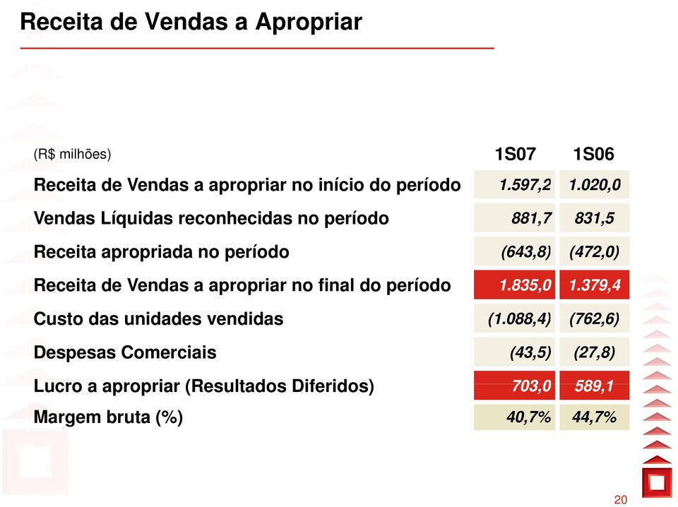de Vendas a apropriar no final do período 1.835,0 1.379,4 Custo das unidades vendidas (1.