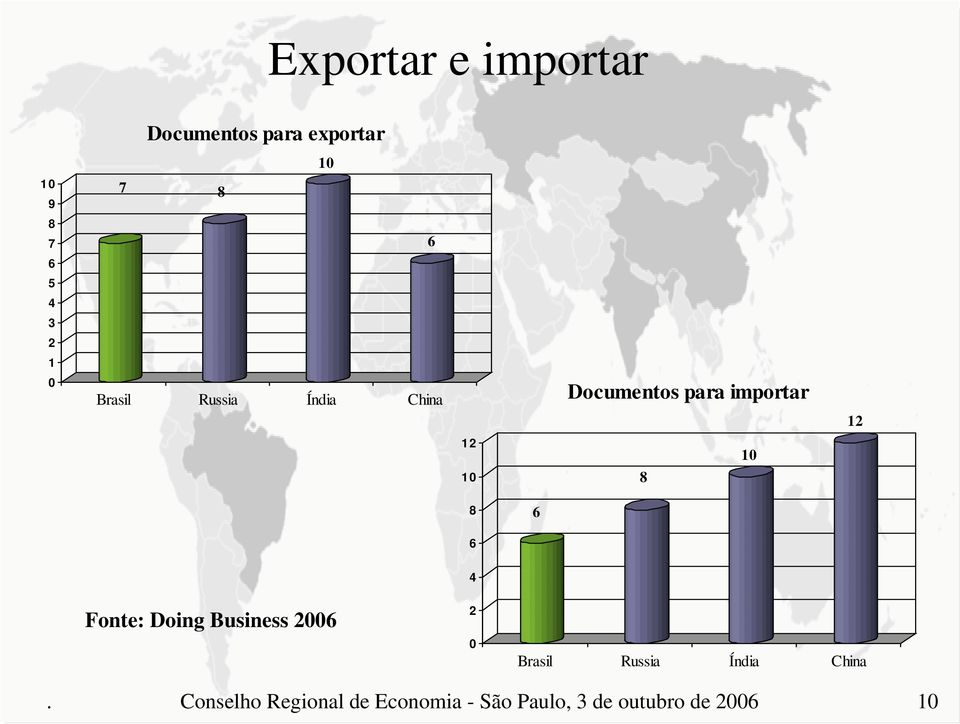 1 8 1 8 6 6 4 Fonte: Doing Business 26 2 Brasil Russia Índia