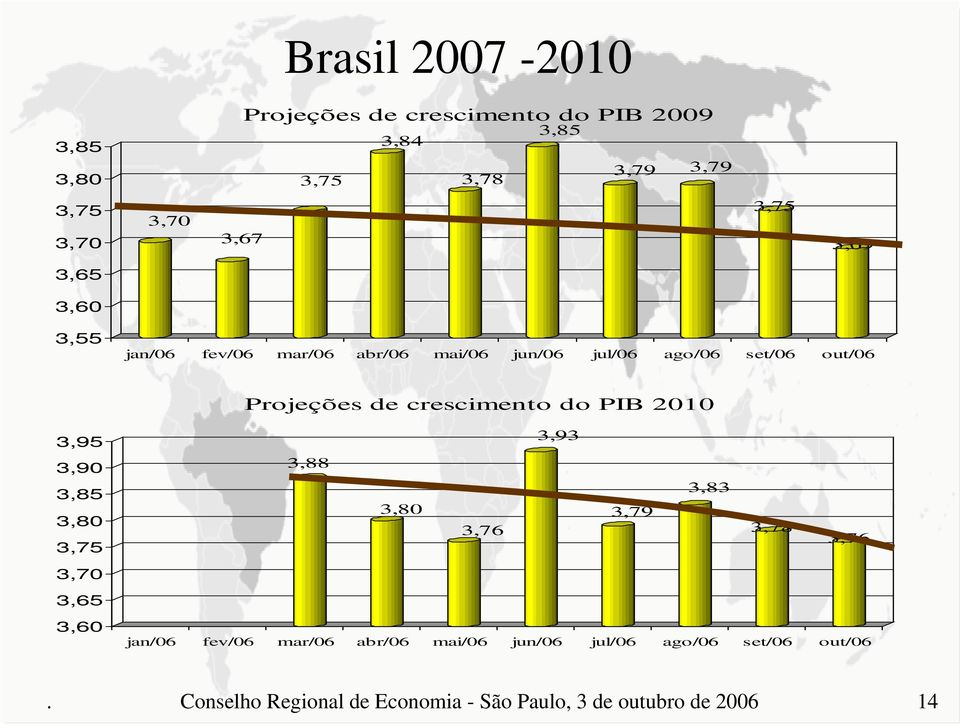 crescimento do PIB 21 3,95 3,9 3,85 3,8 3,75 3,7 3,65 3,6 3,93 3,88 3,83 3,8 3,79 3,76 3,78 3,76 jan/6