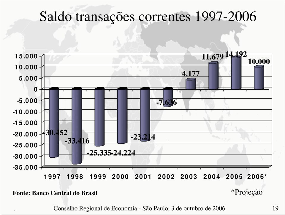636 1997 1998 1999 2 21 22 23 24 25 26* Fonte: Banco Central do Brasil