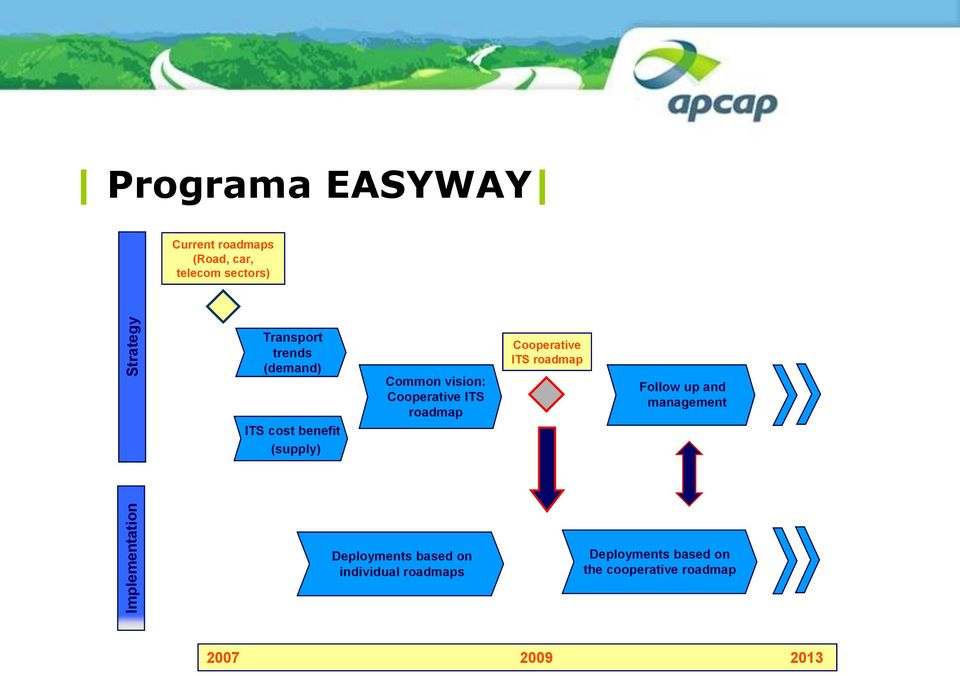Cooperative ITS roadmap Cooperative ITS roadmap Follow up and management