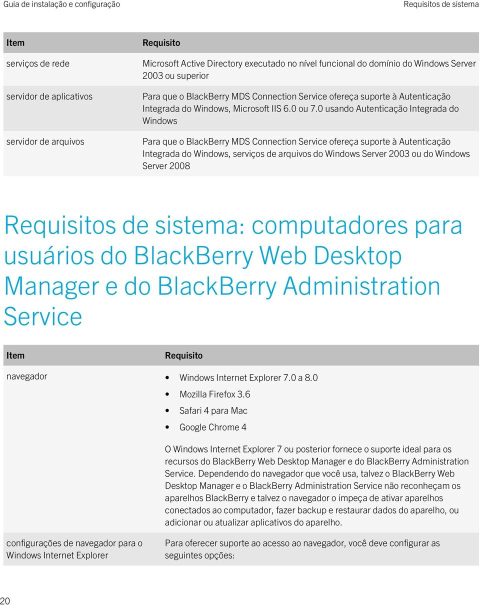0 usando Autenticação Integrada do Windows Para que o BlackBerry MDS Connection Service ofereça suporte à Autenticação Integrada do Windows, serviços de arquivos do Windows Server 2003 ou do Windows