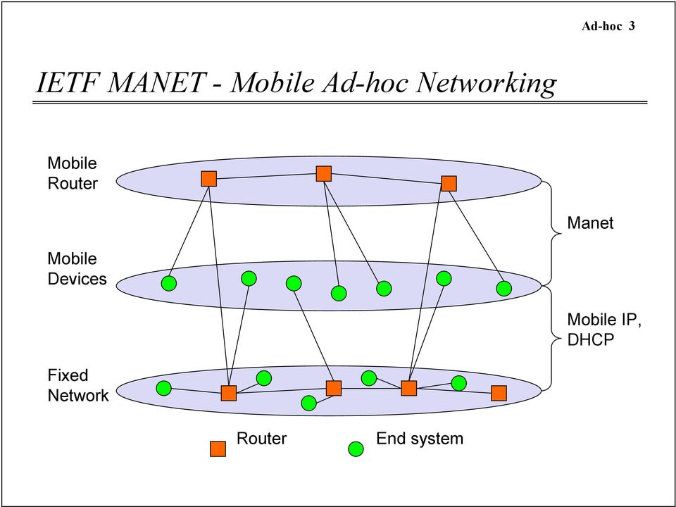 Manet Mobile Devices Mobile IP,