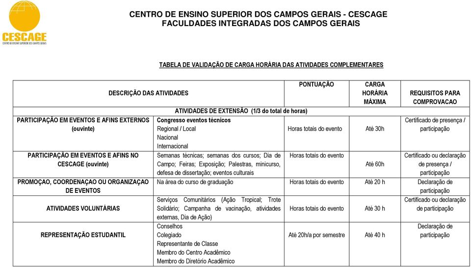 CARGA HORÁRIA MÁXIMA REQUISITOS PARA COMPROVACAO ATIVIDADES DE EXTENSÃO (1/3 do total de horas) Congresso eventos técnicos presença / Regional / Local Horas totais do evento Até 30h Nacional