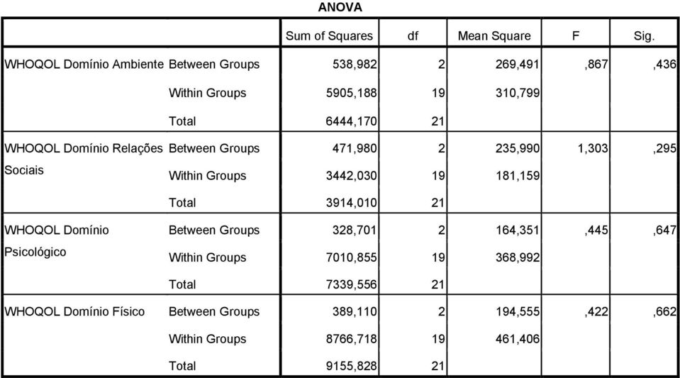 Sociais Between Groups 471,980 2 235,990 1,303,295 Within Groups 3442,030 19 181,159 Total 3914,010 21 Between