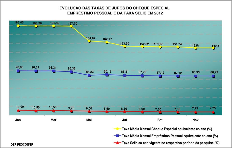 9,75 9,00 8,50 8,50 8,00 7,50 7,50 7,25 7,25 Jan Mar Mai Jul Set Nov DEP-PROCON/SP Taxa Média Mensal Cheque Especial equivalente ao