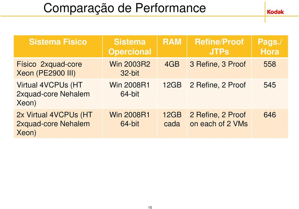 / Opercional JTPs Hora Win 2003R2 32-bit 4GB 3 Refine, 3 Proof 558 Virtual 4VCPUs (HT Win