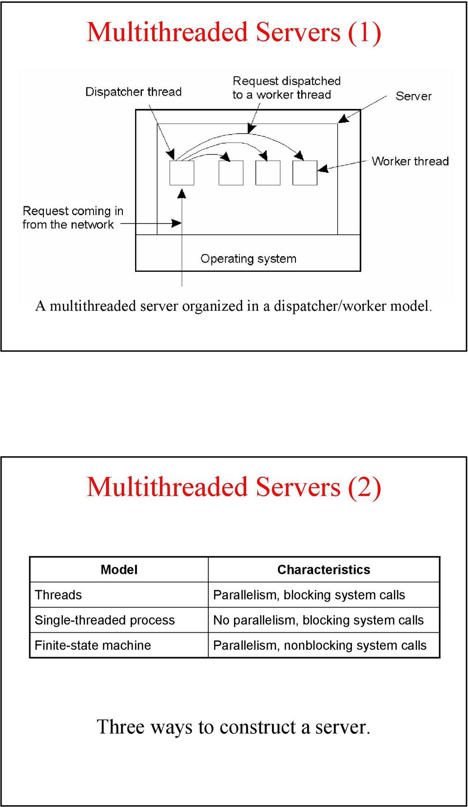Multithreaded Servers (2) Model Characteristics Threads Single-threaded process