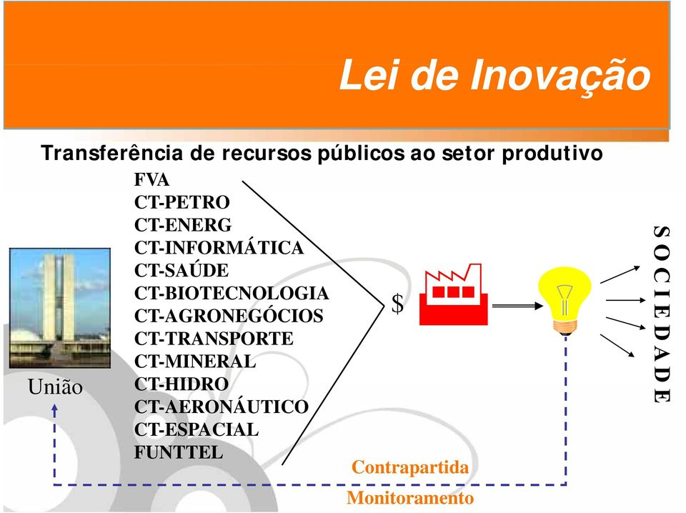 CT-BIOTECNOLOGIA $ CT-AGRONEGÓCIOS CT-TRANSPORTE CT-MINERAL