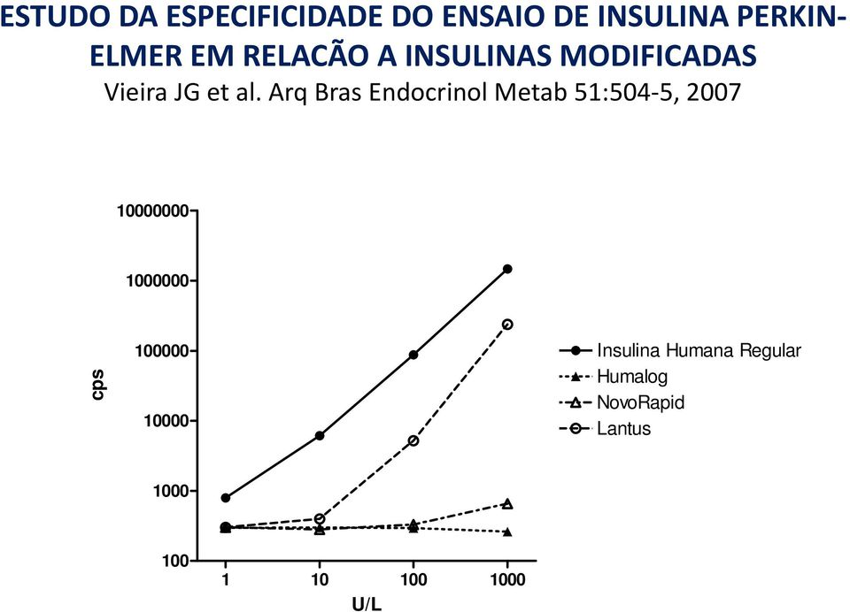 Arq Bras Endocrinol Metab 51:504 5, 2007 10000000 1000000 cp ps