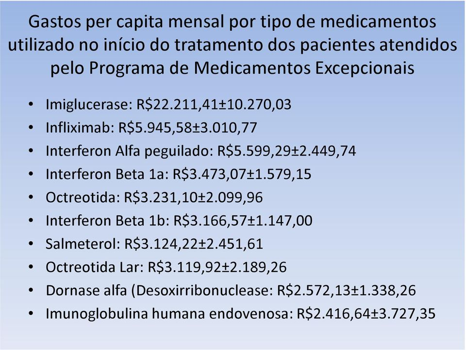 449,74 Interferon Beta 1a: R$3.473,07±1.579,15 Octreotida: R$3.231,10±2.099,96 Interferon Beta 1b: R$3.166,57±1.147,00 Salmeterol: R$3.