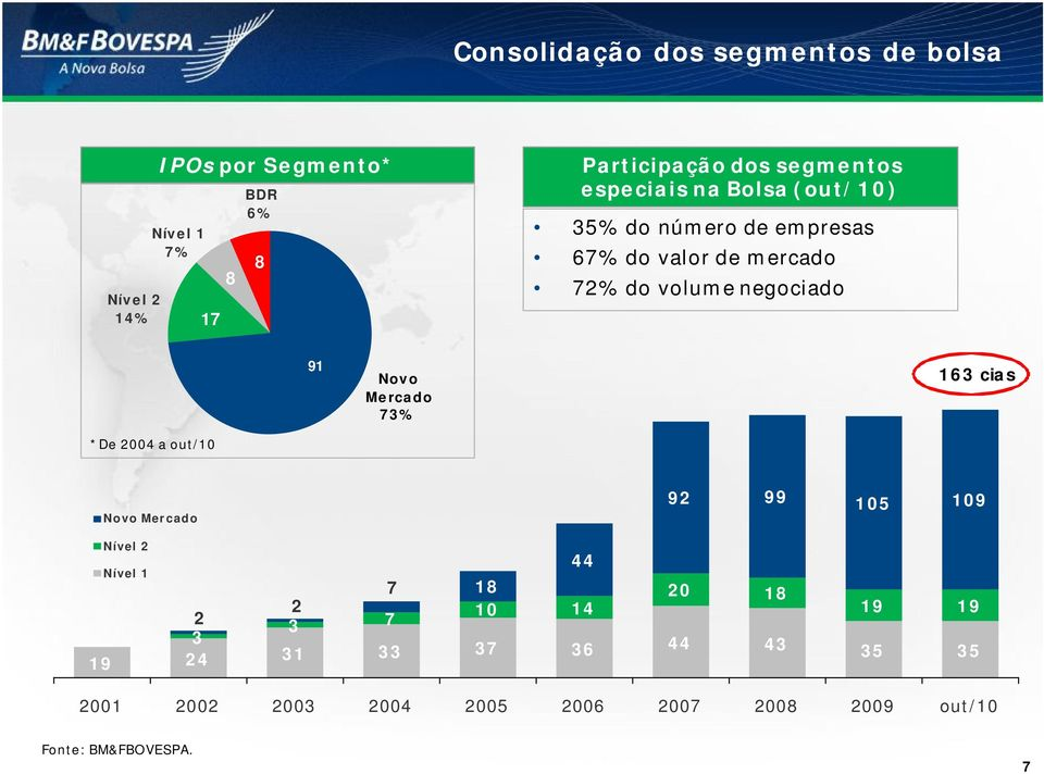 91 Novo Mercado 73% 163 cias *De 2004 a out/10 Novo Mercado 92 99 105 109 Nível 2 Nível 1 7 18 20 18 2 10 14 19