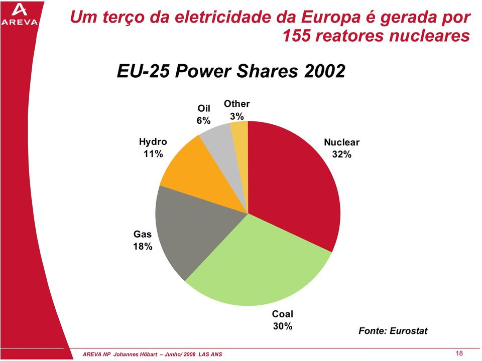 Other 3% Hydro 11% Nuclear 32% Gas 18% Coal 30%