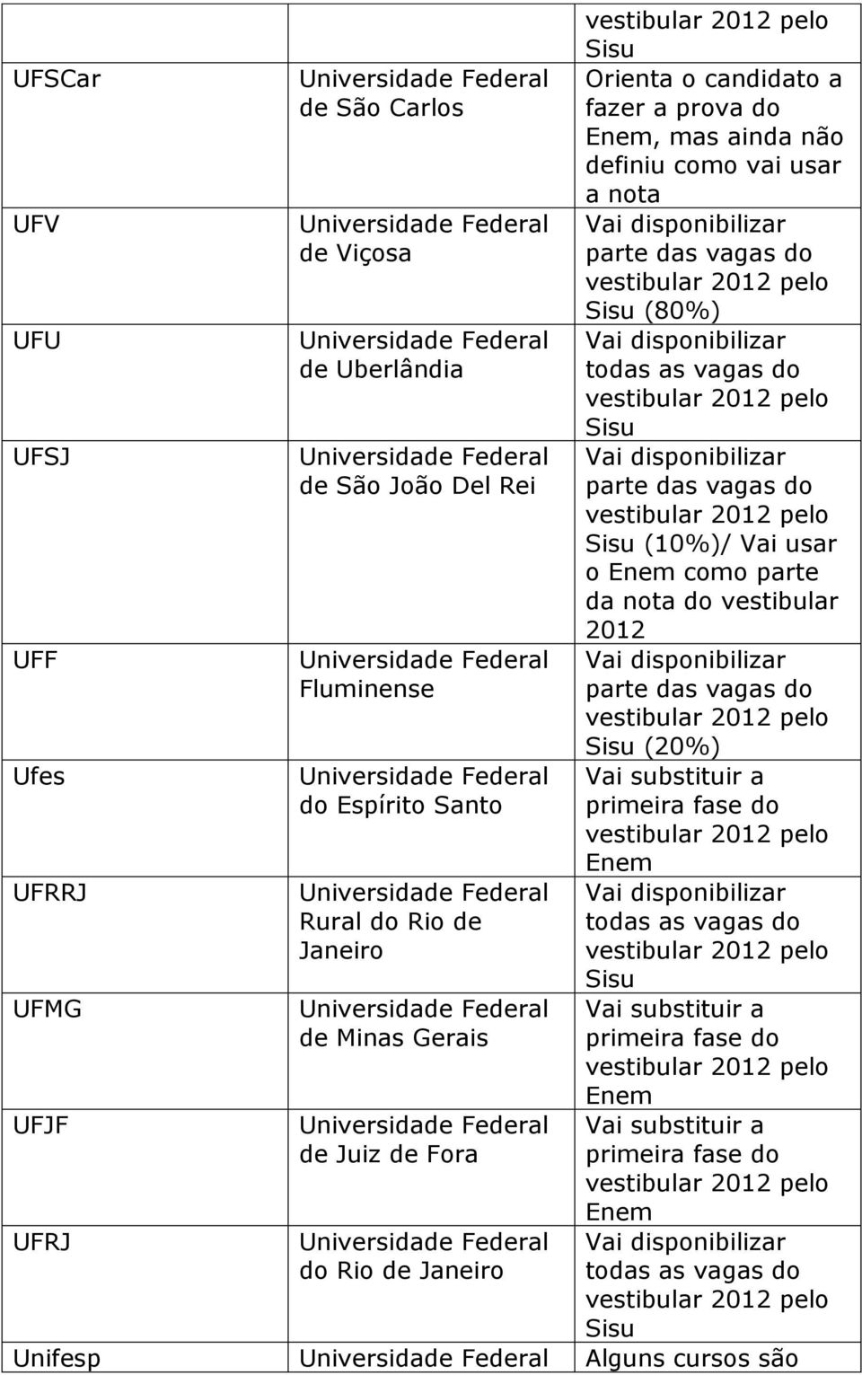 parte da nota do vestibular 2012 UFF Fluminense (20%) Ufes do Espírito Santo UFRRJ Rural do Rio