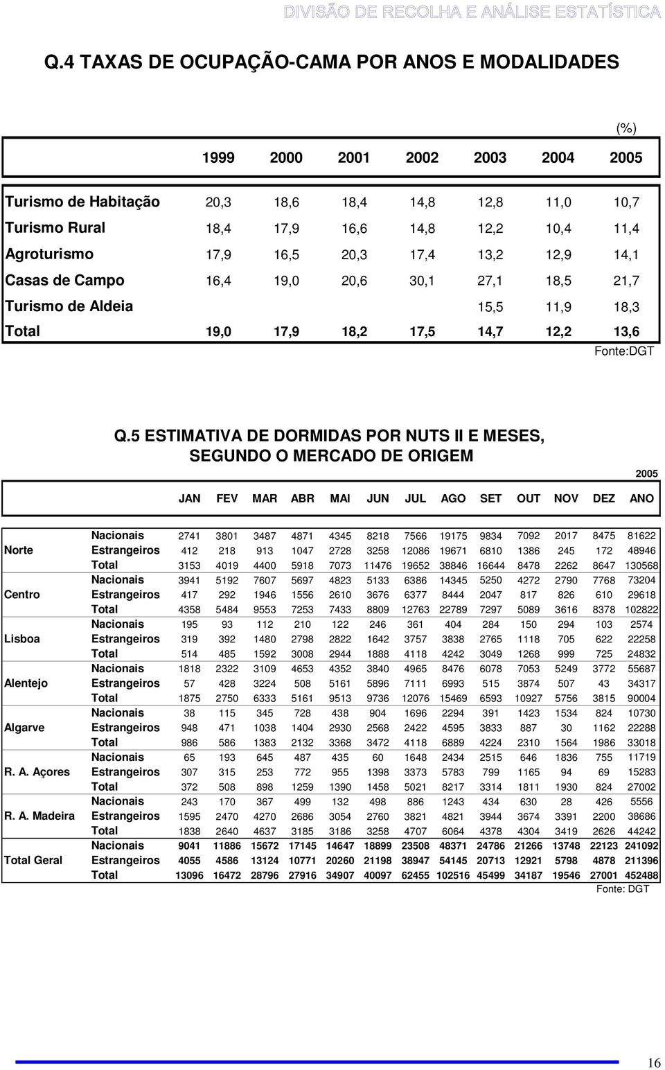 5 ESTIMATIVA DE DORMIDAS POR NUTS II E MESES, SEGUNDO O MERCADO DE ORIGEM 2005 JAN FEV MAR ABR MAI JUN JUL AGO SET OUT NOV DEZ ANO Nacionais 2741 3801 3487 4871 4345 8218 7566 19175 9834 7092 2017