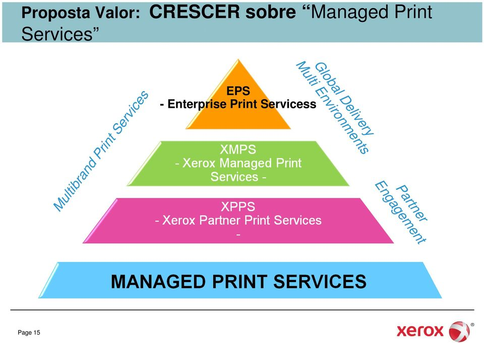 EPS - Enterprise Print Servicess Multibrand
