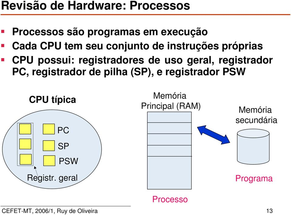 registrador de pilha (SP), e registrador PSW CPU típica PC SP PSW Registr.